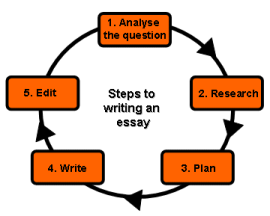 steps for writing a good college essay Write an effective college-level essay writing, and citing finally many good tips that come from experience and suggestions from university professors.